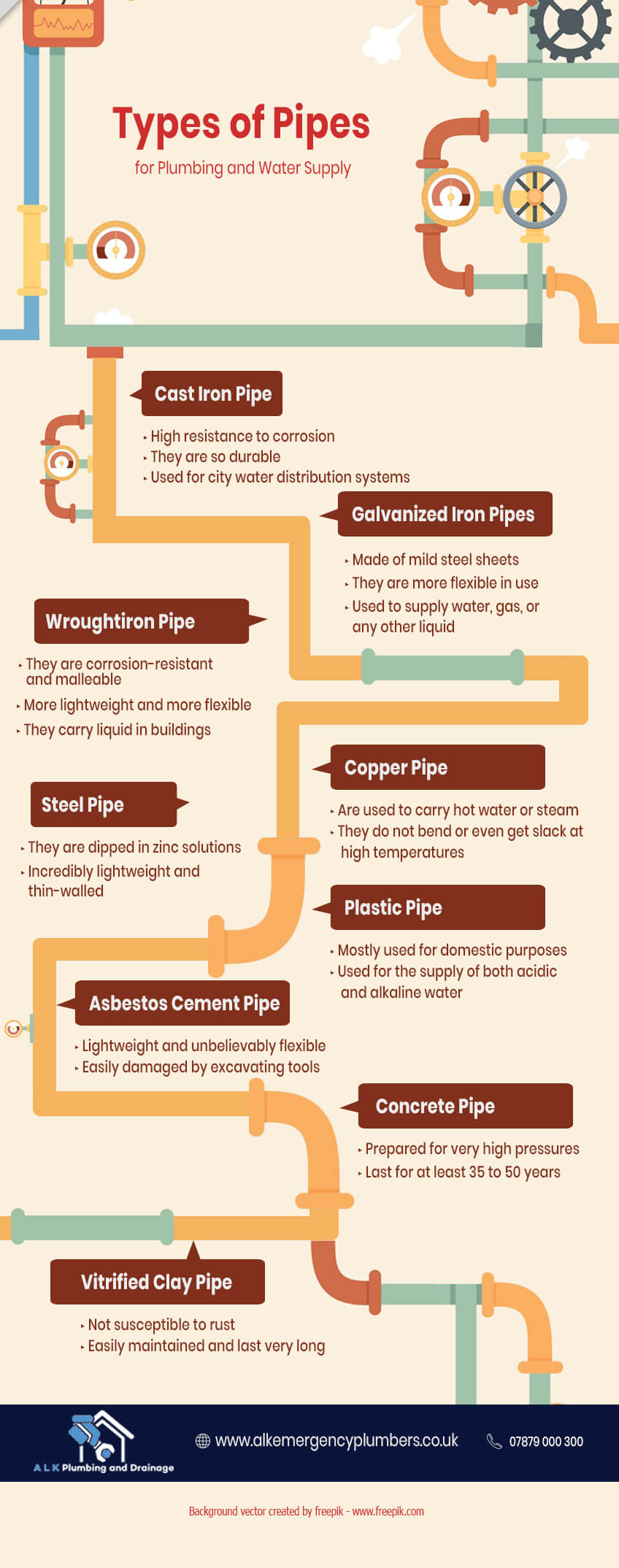 Types-of-Pipes-plumbing